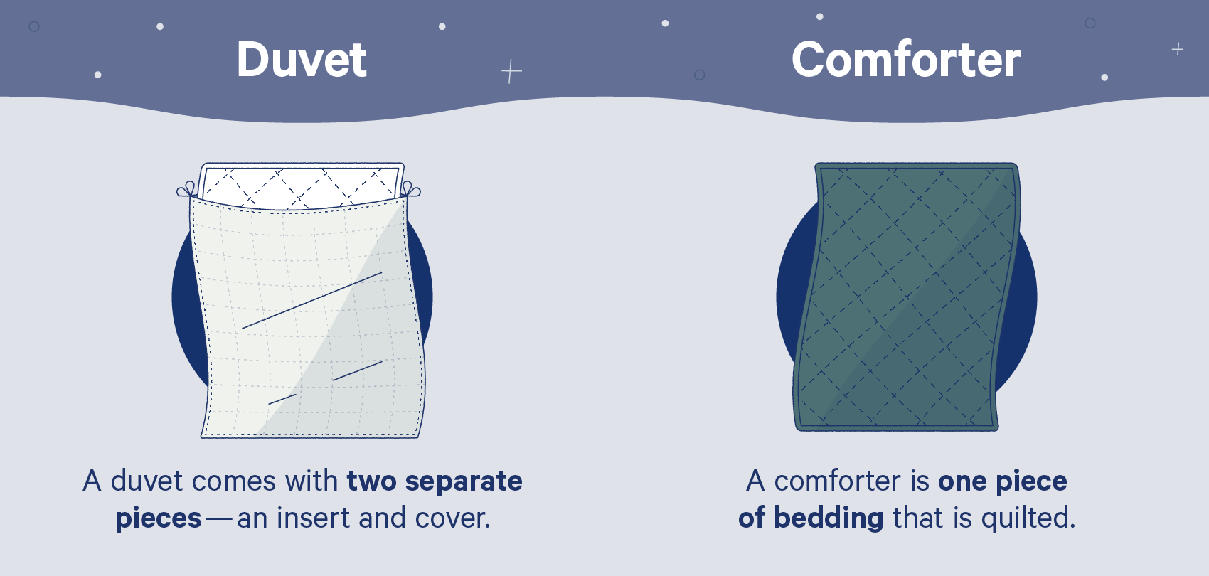 A duvet comes with two separate pieces and a comforter is one piece of bedding.