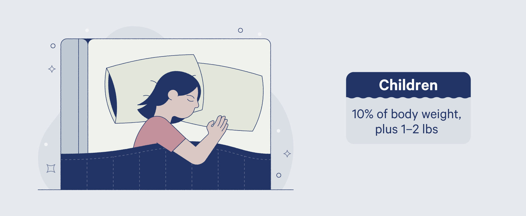 children should choose a weighted blanket that is 10% of body weight plus 1–2 pounds