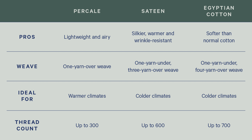 a chart comparing percale vs sateen vs egyptian cotton