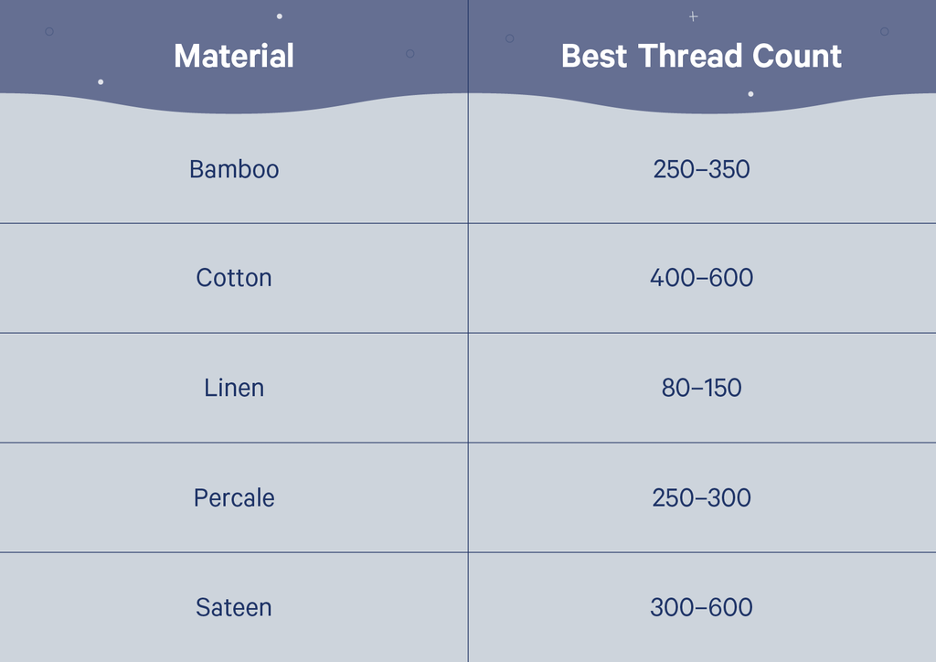 chart of materials and their ideal thread counts