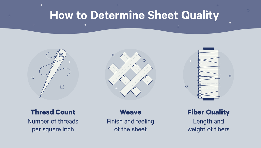 illustration of 3 ways to determine sheet quality