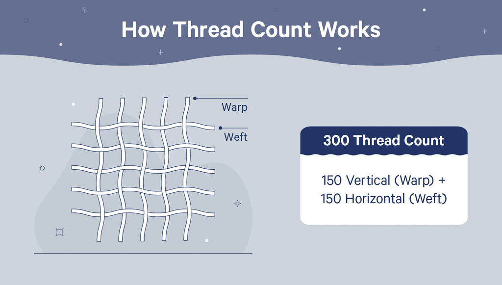 illustration of thread count with example counts