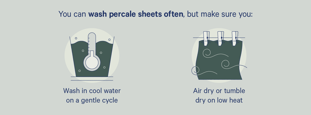 an illustration of how to wash and dry percale sheets