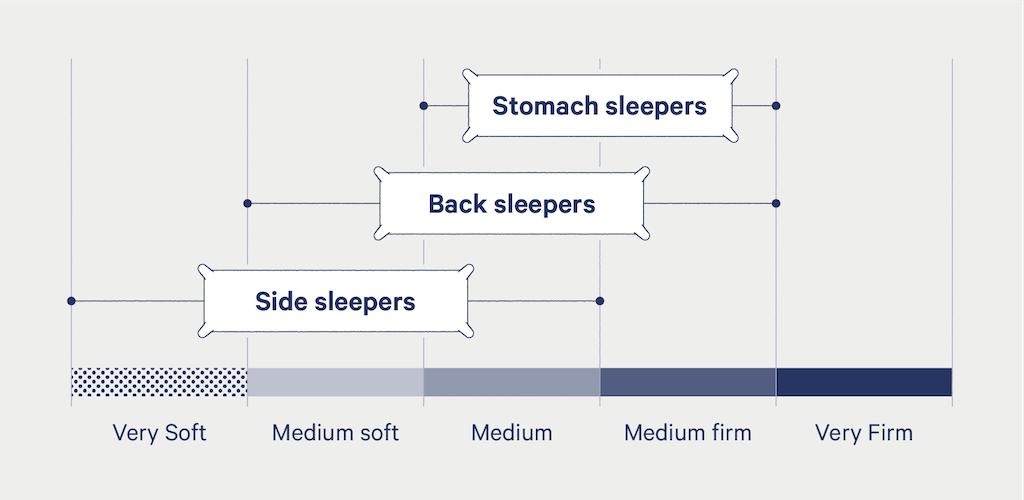 chart explaining ideal pillow firmness by sleeping type