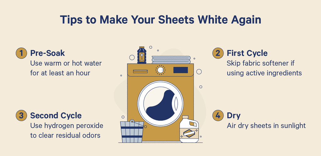 illustration of a washing machine with tips to make sheets white again