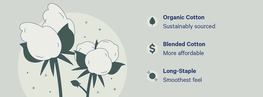 an illustration of cotton with the types of percale sheets: organic, blended and long staple