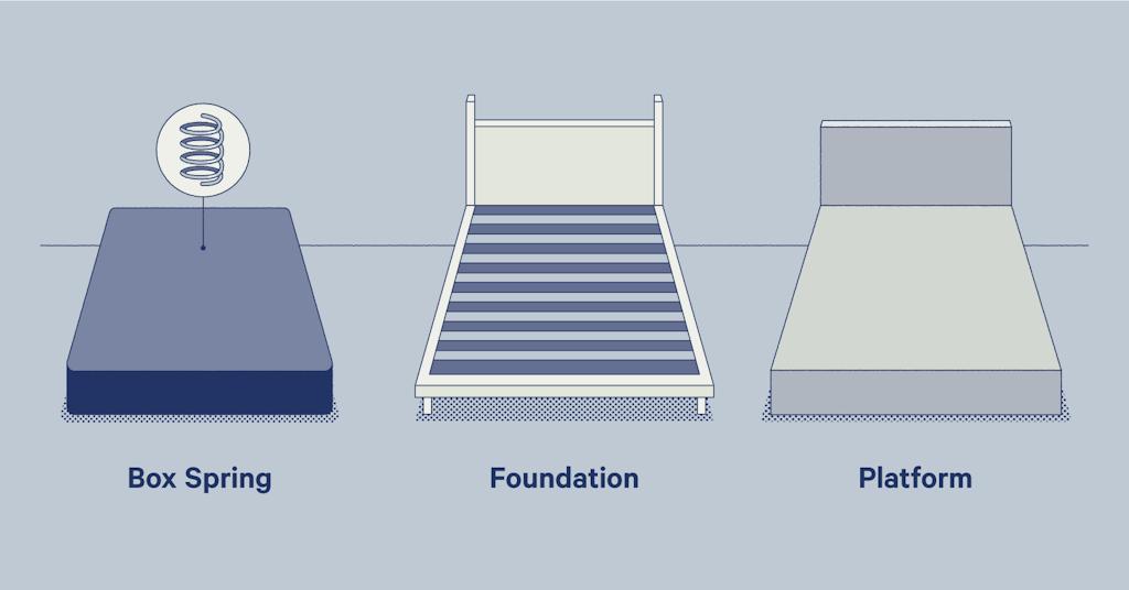 box spring vs foundation vs platform illustration
