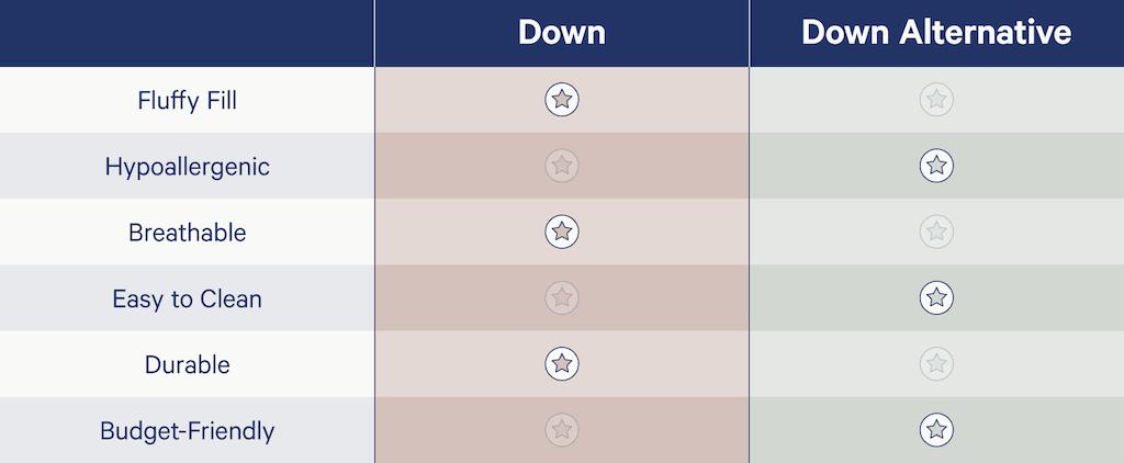 Comparison of down vs down alternative