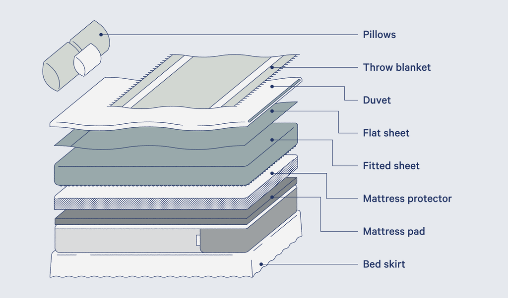 Illustration of a bed pointing out each layer
