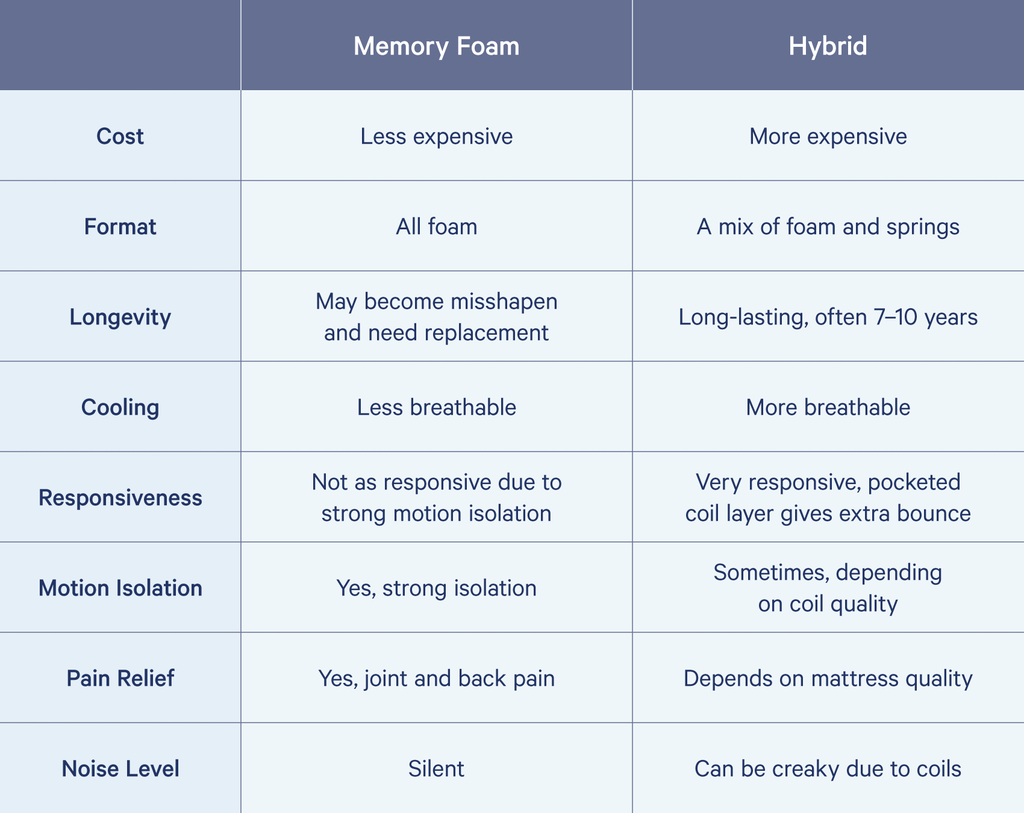 memory foam vs hybrid mattresses
