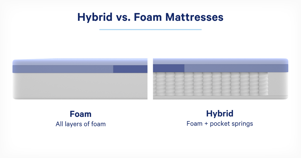 Side-by-side comparison showing the material differences between a foam and hybrid mattress