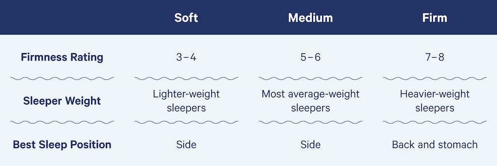mattress firmness chart