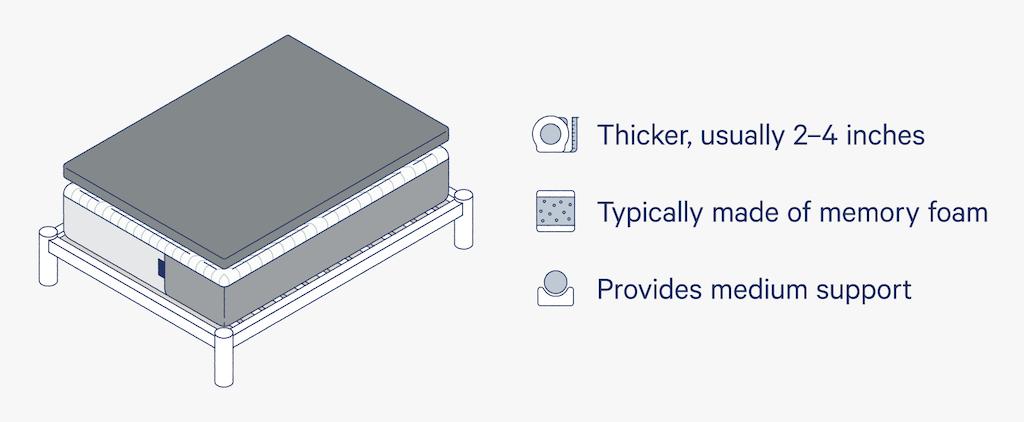 mattress topper description