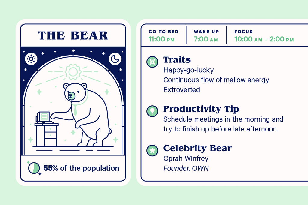 Characteristics of the bear chronotype.