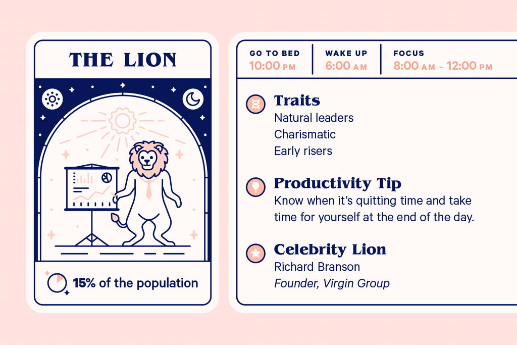 Characteristics of the lion chronotype.