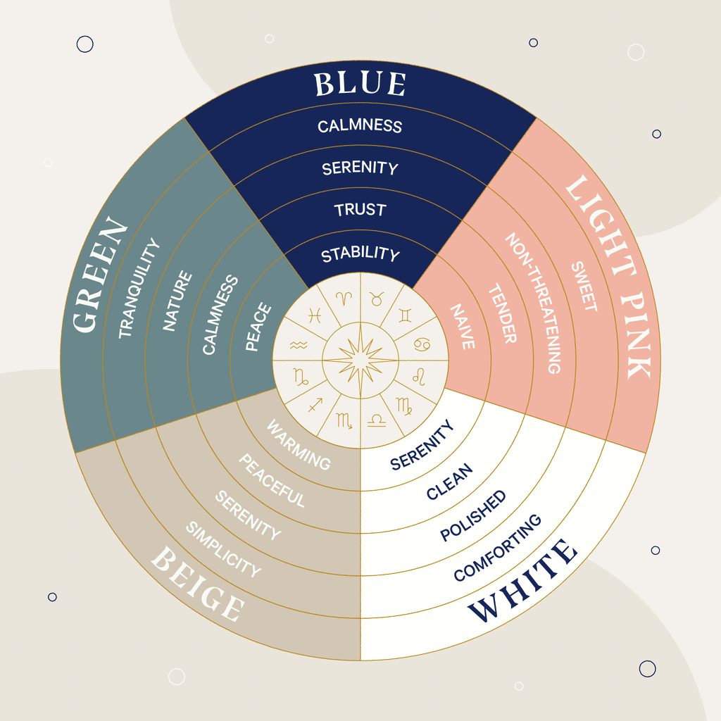 A color wheel showing the calmest colors for sleep, including: blue, light pink, green, white, and beige.