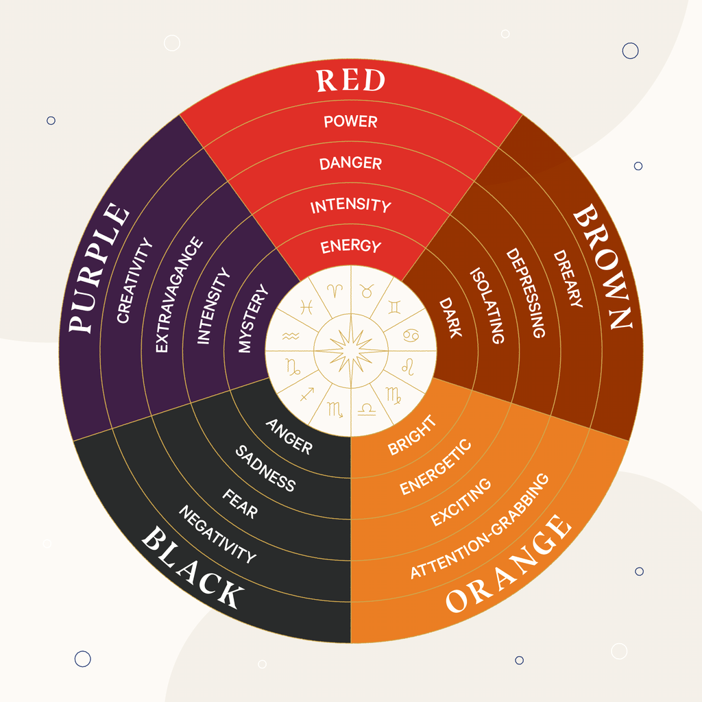 A color wheel showing the worst colors for sleep, including: red, brown, purple, orange, and black.